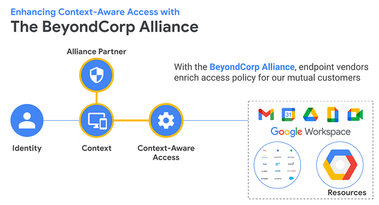 BeyondCorp Allice Overview