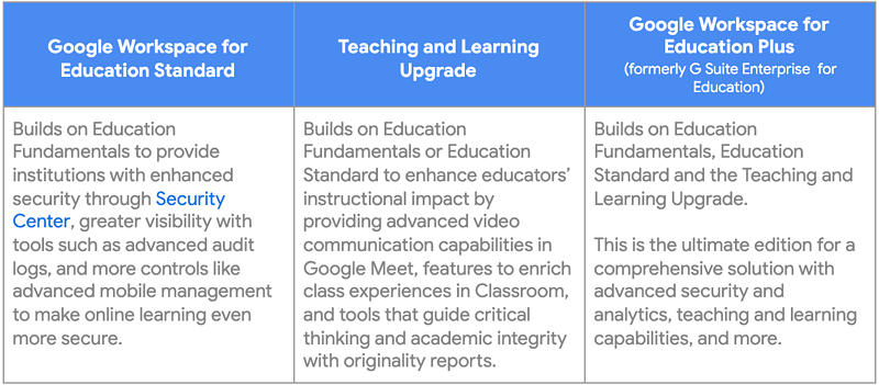 Google Workspace for Education -1